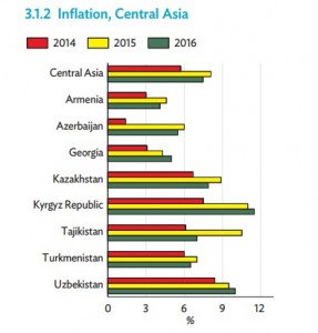 inflation ca