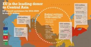 2015-12-27 10_21_01-ENG_CentralAsia.eps - eu-central_asia_cooperation_infographic.pdf